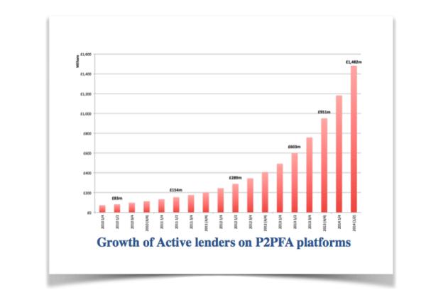 Growth-of-Active-Lenders-P2PFA-2014-Q2-600x426