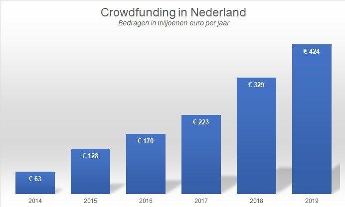wat is crowdfunding