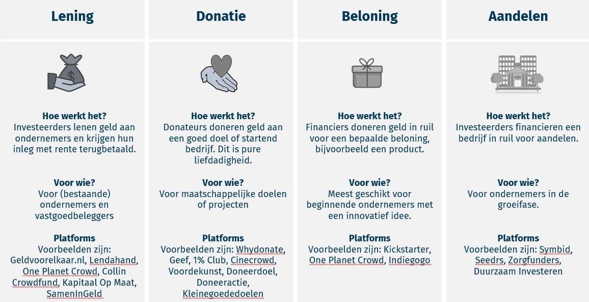 soorten-crowfdunding-lening-donatie-beloning-aandelen